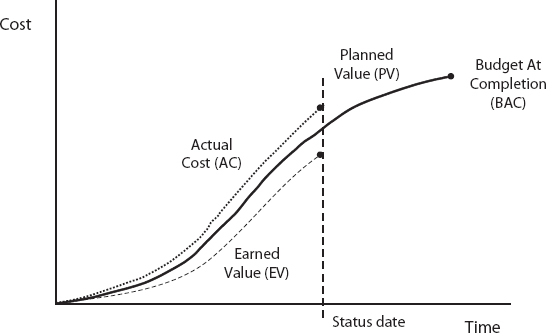 Applications Extensions Earned Value Analysis Forecast Outcomes
