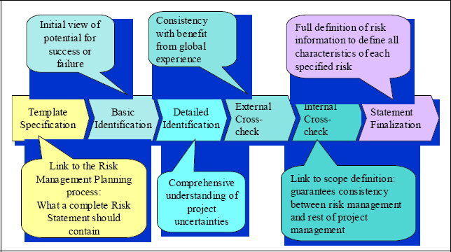 The six phases of the Risk Identification Lifecycle