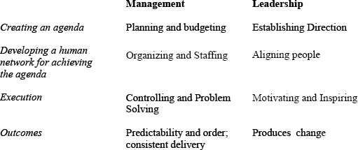 Kotter's distinctions between management and leadership