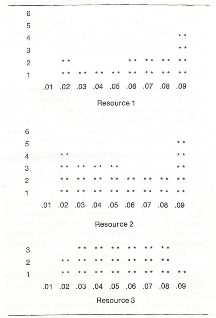 Graphic Display of Resulting Resource Usage