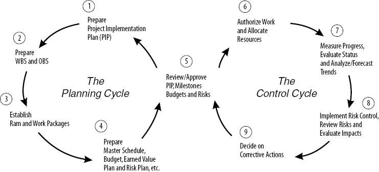 importance of planning in project management pdf