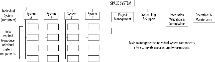 Typical Space Work Breakdown Structure (WBS)