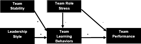 "Schematic Overview of Research Findings Phase I ""Coping with Stress in Organizational Roles through Team Learning"""