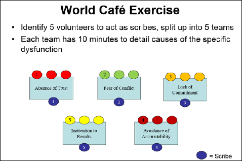World Café Exercise set up