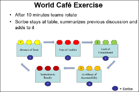 World Café Exercise Process