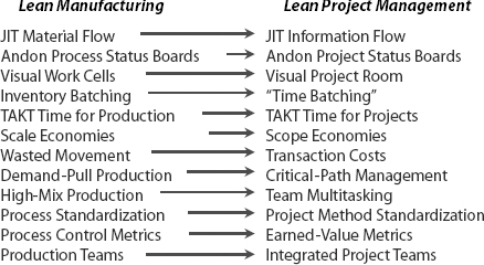 Links Between Lean Manufacturing and Lean Project Management. By making some creative analogies between lean manufacturing methods and the domain of projects, a powerful toolbox can be developed for project managers. (Excerpted from: Building a Project-Driven Enterprise,by Ronald Mascitelli, PMP, Copyright 2002, All Rights Reserved.)