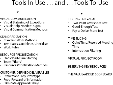 Tools In-Use…And…Tools To-Use. (Excerpted from: Building a Project-Driven Enterprise,by Ronald Mascitelli, PMP, Copyright 2002, All Rights Reserved)