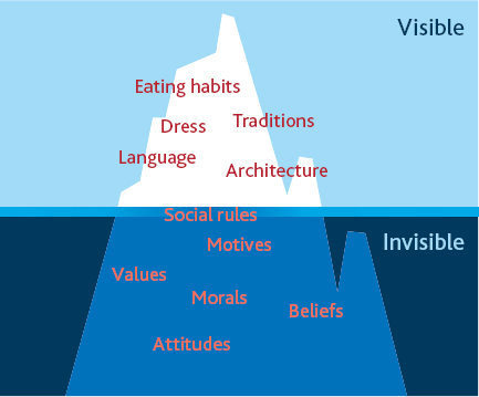 The visible and invisible attributes of culture