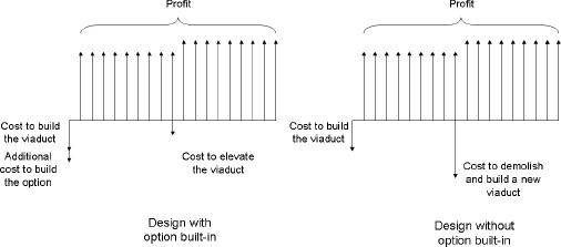 Investment outlay for the viaduct with and without option built-in