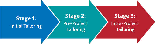 Three stages of tailoring a project management methodology