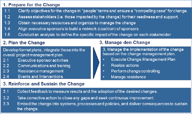 Integrated Change Management
