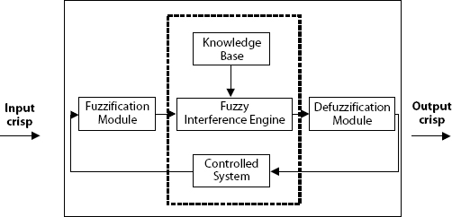 General Fuzzy Expert System