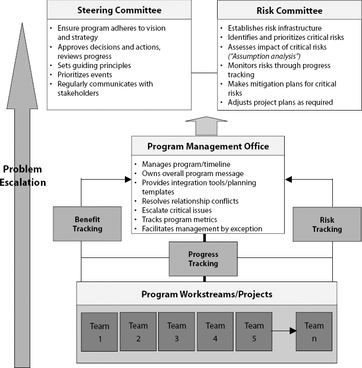 Andersen's Business Consulting Approach to Program Management