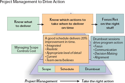 "A focus on fundamentals has had an immediate impact and laid the foundation for increased maturity. In 2000, instead of tackling the whole PMBOK® Guide, we focused on the elements of scope, schedule, and ""drumbeat"" to provide a strong foundation for good project management"