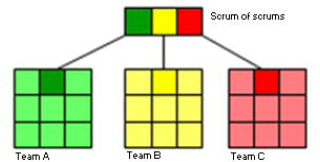 Scrum-of-Scrums