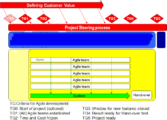 Scrum integrated with a traditional project management model