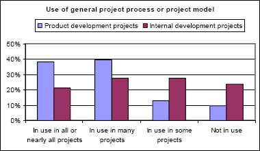 Use of general project process or project model