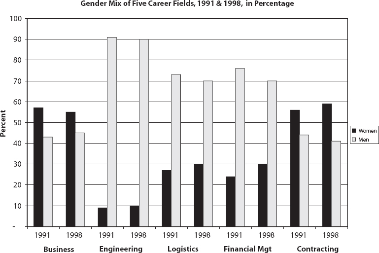 Gender Mix of Five Career Fields, 1991 and 1998, in Percentage