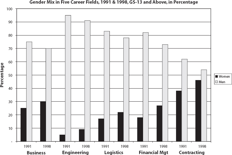 Gender Mix in Five Career Fields, 1991 and 1998, GS-13 and Above, in Percentage