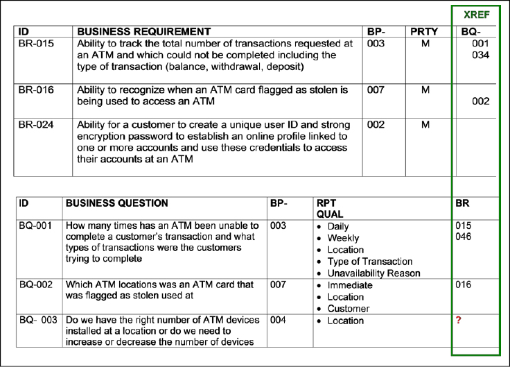 Reporting Requirements Cross-Referenced to Business Requirements
