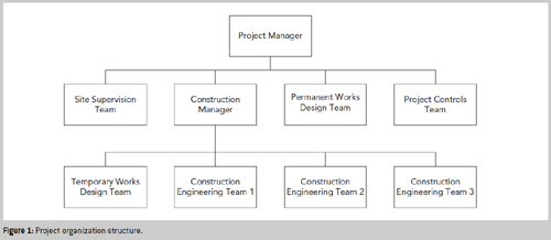 complex engineering projects
