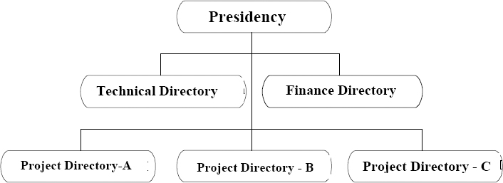 Current Organizational Chart of the Company
