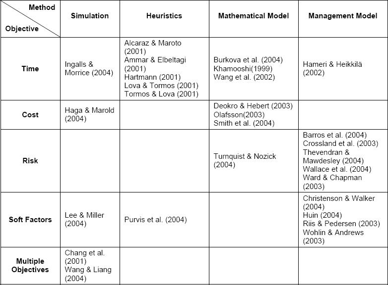 Literature summary of project management by methods and objectives