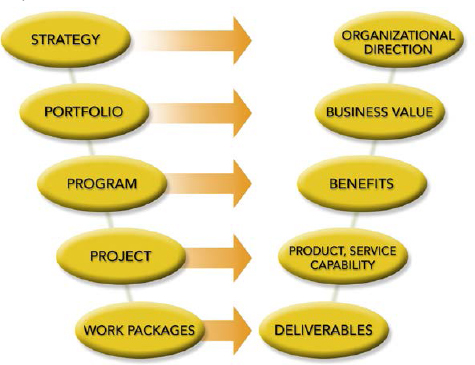 Portfolio, Program, and Project Management Value Relationships