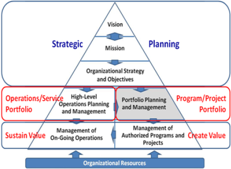 Organizational Context of Portfolio Management