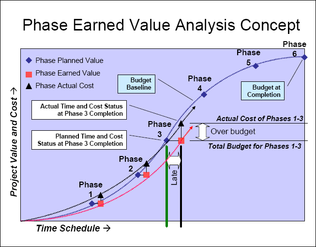 Phase Earned Value Analysis  Simplifying Yet Enhancing Evm