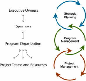 Relationship between strategic planning and project management (Project Corps, 2003, ¶4)