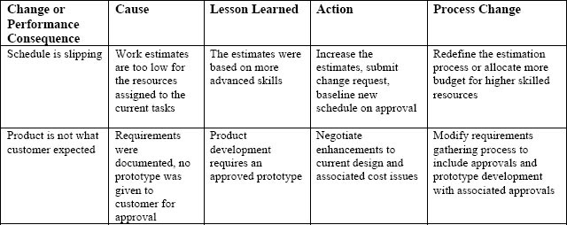 Pmbok lessons learned template choice image template for Pmbok lessons learned template