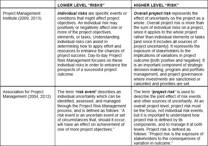 Project Risk Management: Managing Overall Project Risk