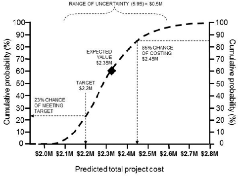Managing overall project risk for Value curve analysis template