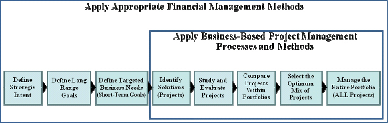 Process for the Execution of Strategic Project Management
