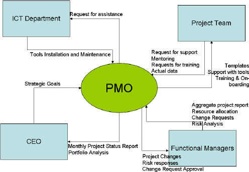Creating a pmo business case through a business analysis for Context analysis template