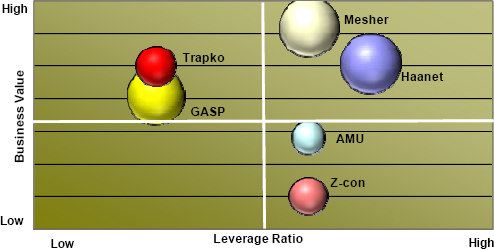 Graphical Analysis of Leverage Ratio <i>versus</i> Business Value