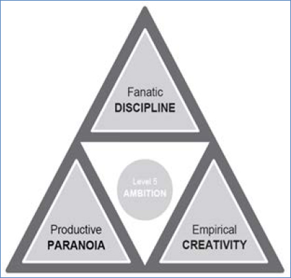 Collins' triad of core behaviors in 10x leaders