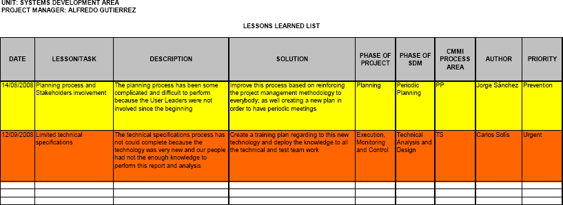 Lessons Learned List of the Business Unit PDR