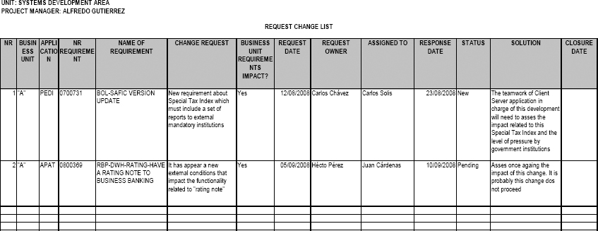 Change Request List of the Business Unit PDR