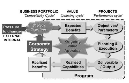 The OPM business context