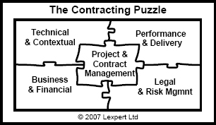 The Contracting Puzzle
