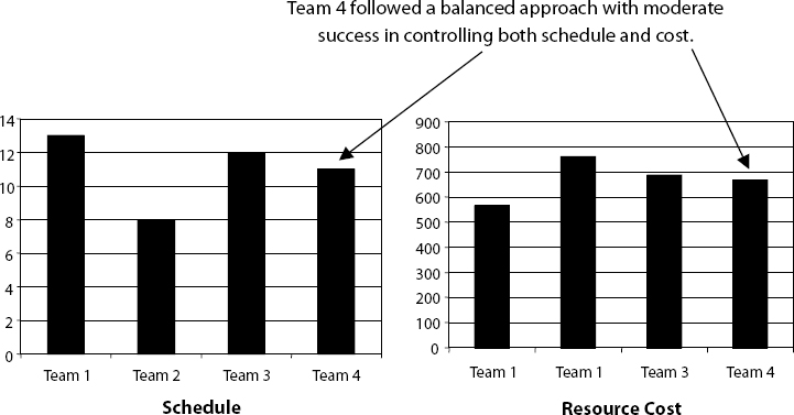 Team 4 Schedule and Cost Tradeoffs