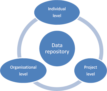 The central location of the data repository in the knowledge transfer process