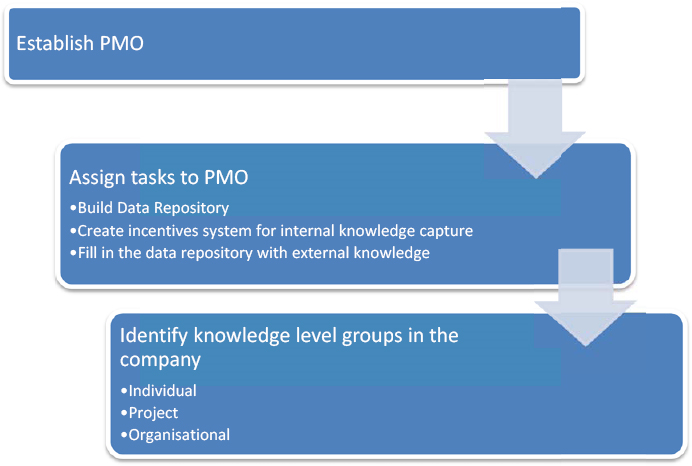The major steps toward facilitating knowledge transfers in the company