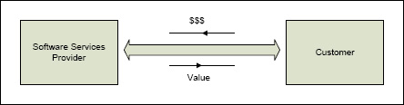 Simple Value Chain