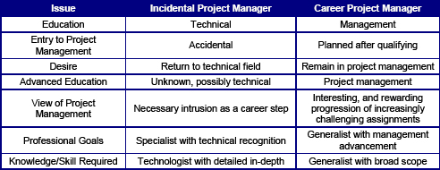 Project Management Essentials Beyond The Basics You Know You Are