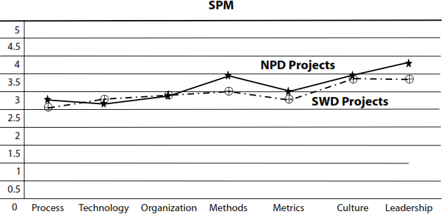 Exhibit 4. A Comparison of SPM Factors in NPD and SWD Projects