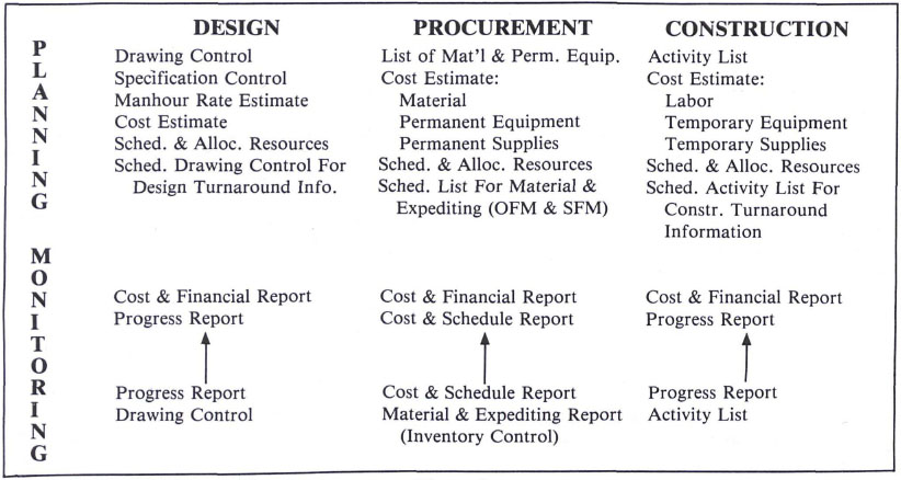 Popular Project Management Software Packages and Their Ratings (from Business Software, July 1985)