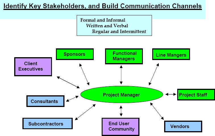 pmi communication channels diagram basic guide wiring diagram u2022 rh hydrasystemsllc com